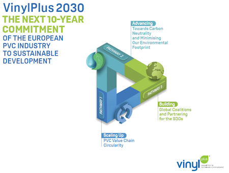 - VinylPlus Unveils the Next 10 Year Commitment of the European PVC Industry to Sustainable Development TOWARDS2030