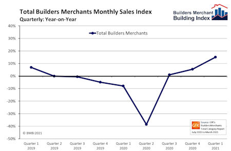 - Extraordinary synchronised recovery for builders merchants sales