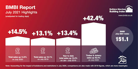 - Timber Joinery fuels strong builders merchant growth in July