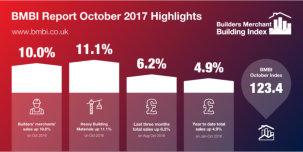 A solid October for builders' merchants