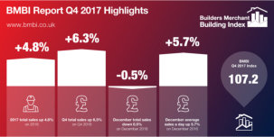 Strong Q4 Builders Merchants' sales complete another year of growth
