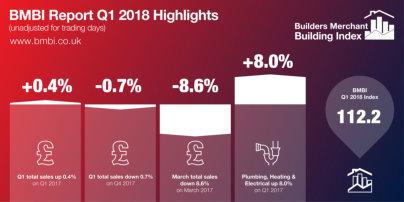 Builders Merchants Building Index (BMBI) - Builders merchants sales growth continues upward trend in Q1 2018