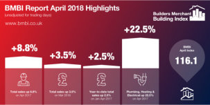 Stronger April sales for merchants.