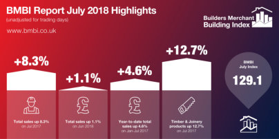 Merchants' sales break records in July