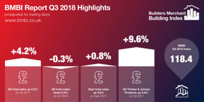 Builders Merchants continue growth in Q3