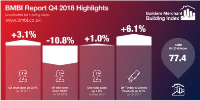 Merchants' mixed performance in Q4 2018