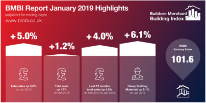 Builders Merchants Building Index (BMBI) - A positive start to 2019