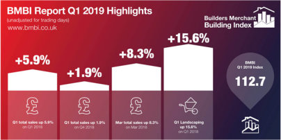 BMBI reports sales growth at UK Builders Merchants