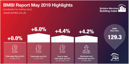 Merchants' sales up 6% in May compared to April 2019 - but flat year on year