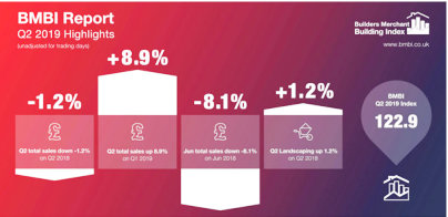 Mixed performance for merchants in Q2 2019