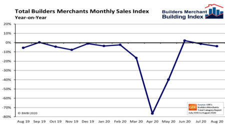 Builders' Merchants see slower rate of recovery in August