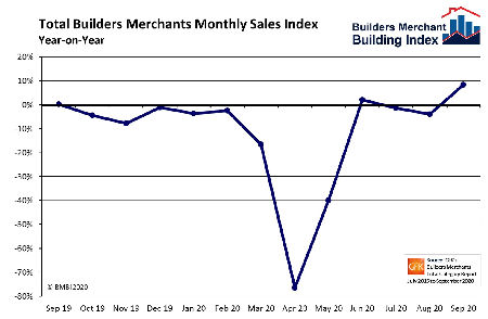 Builders' Merchants' sales to builders surge in September