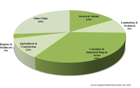 <br />Summary by film application 2013